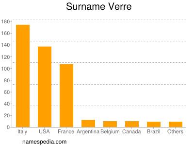 Surname Verre