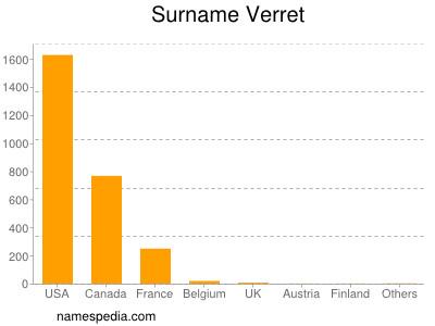 Surname Verret