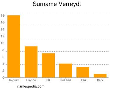 Surname Verreydt