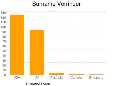 Surname Verrinder