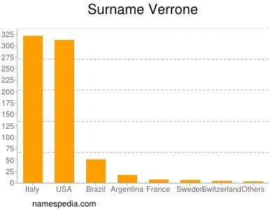Surname Verrone