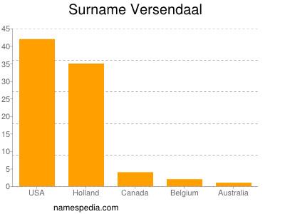 Surname Versendaal