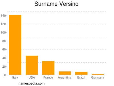 Familiennamen Versino