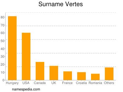 Surname Vertes