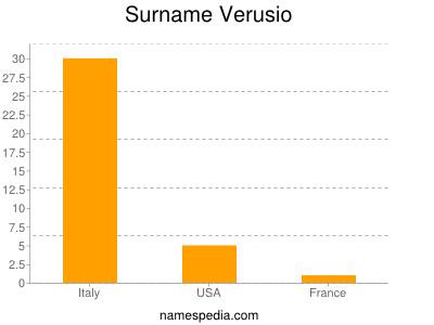 Surname Verusio