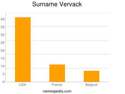 Surname Vervack