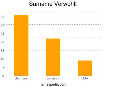Surname Verwohlt