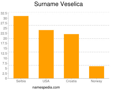 Surname Veselica