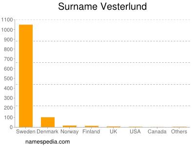 Surname Vesterlund