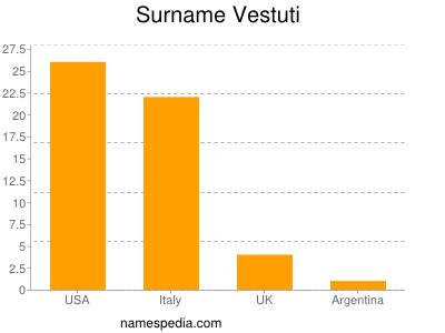 Surname Vestuti