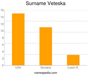 Surname Veteska