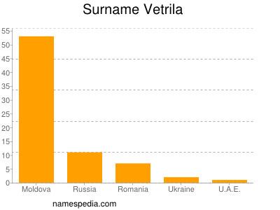 Surname Vetrila