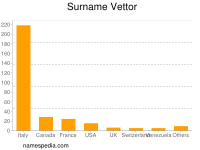Surname Vettor
