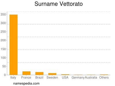 Surname Vettorato