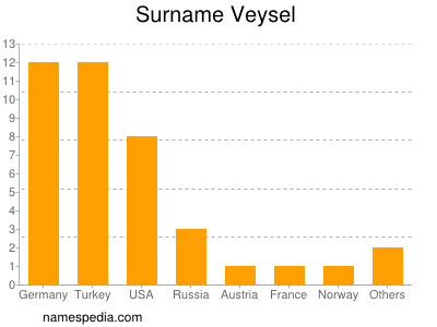 Surname Veysel
