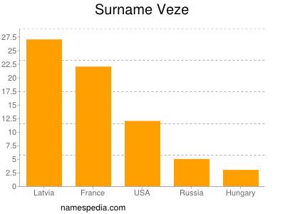 Surname Veze