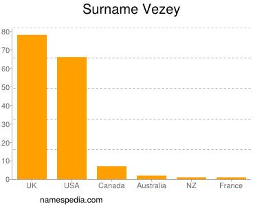 Surname Vezey