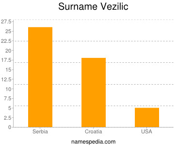 Surname Vezilic