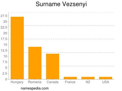 Surname Vezsenyi