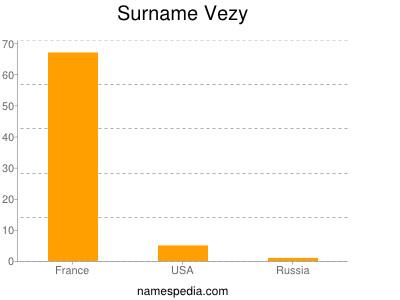 Surname Vezy