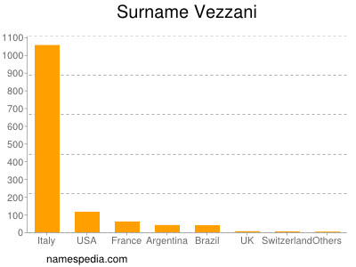 Surname Vezzani