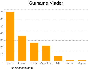 Surname Viader