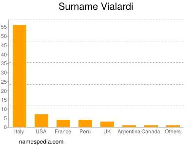 Surname Vialardi