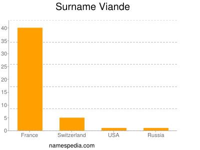 Surname Viande
