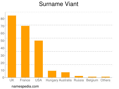 Surname Viant