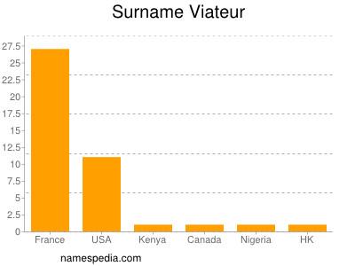Familiennamen Viateur