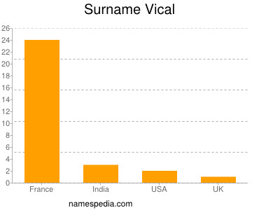 Surname Vical