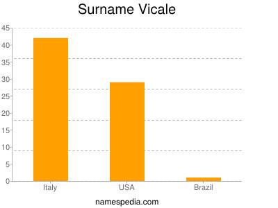 Familiennamen Vicale