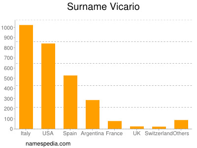 Surname Vicario