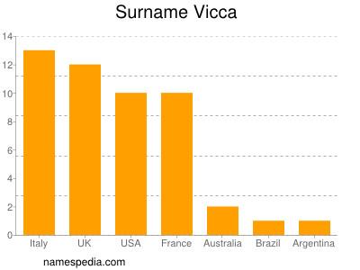 Surname Vicca