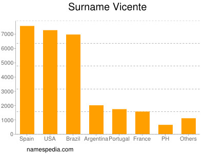 Surname Vicente