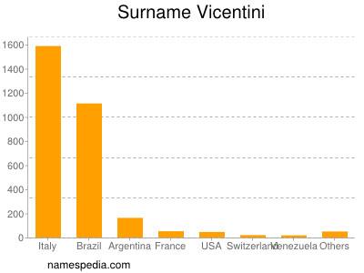 Surname Vicentini