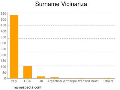 Surname Vicinanza