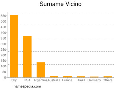 Surname Vicino