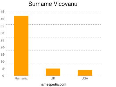 Surname Vicovanu
