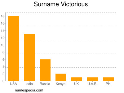 Surname Victorious