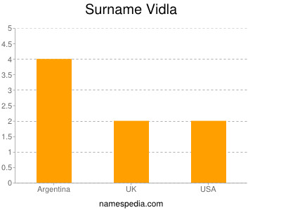 Surname Vidla