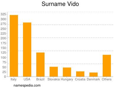 Surname Vido