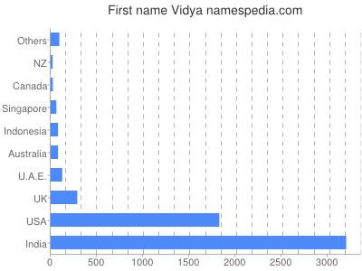 Given name Vidya