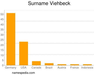 Surname Viehbeck