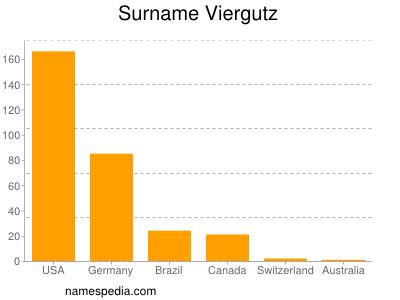 Surname Viergutz