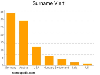 Surname Viertl