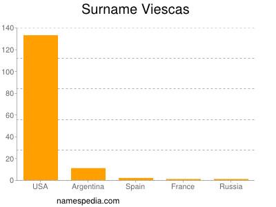 Surname Viescas