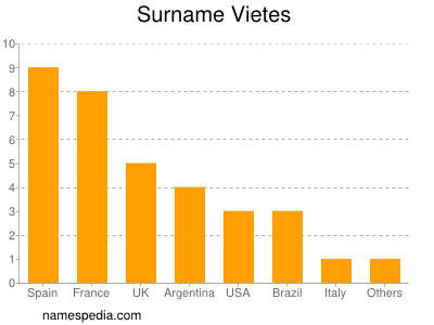 Surname Vietes