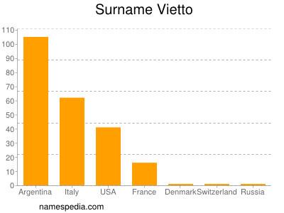 Surname Vietto