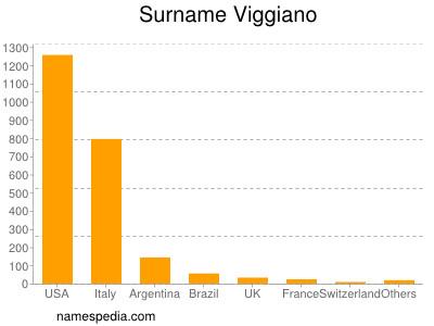 Surname Viggiano